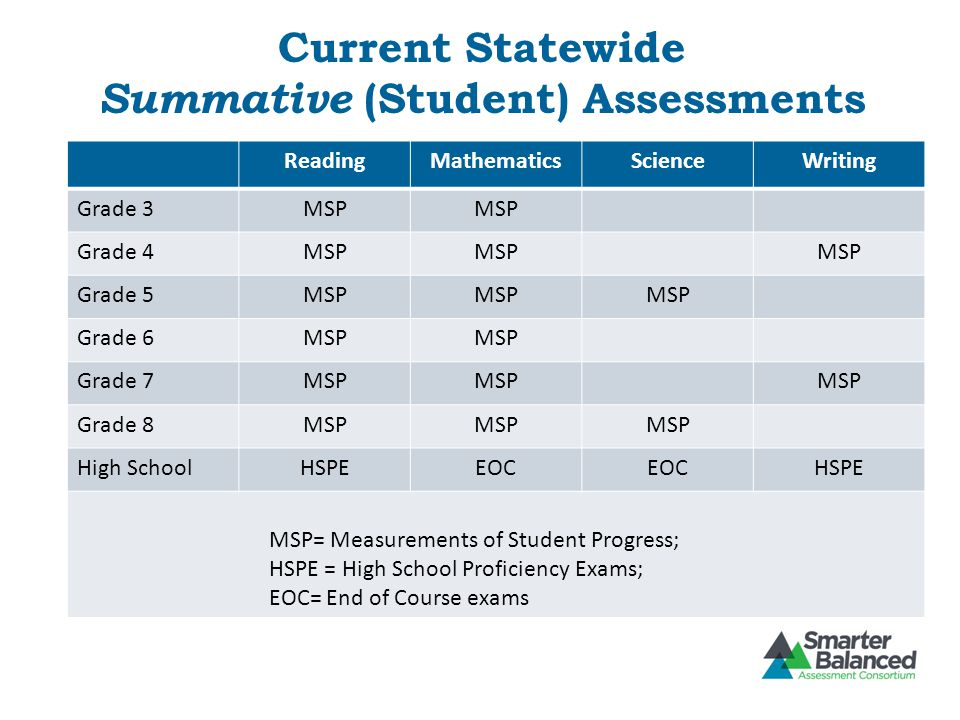 Current Statewide Summative (Student) Assessments