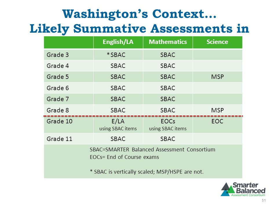Washington's Context… Likely Summative Assessments in 2014–15