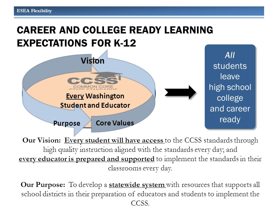 Career and college ready learning expectations for k-12