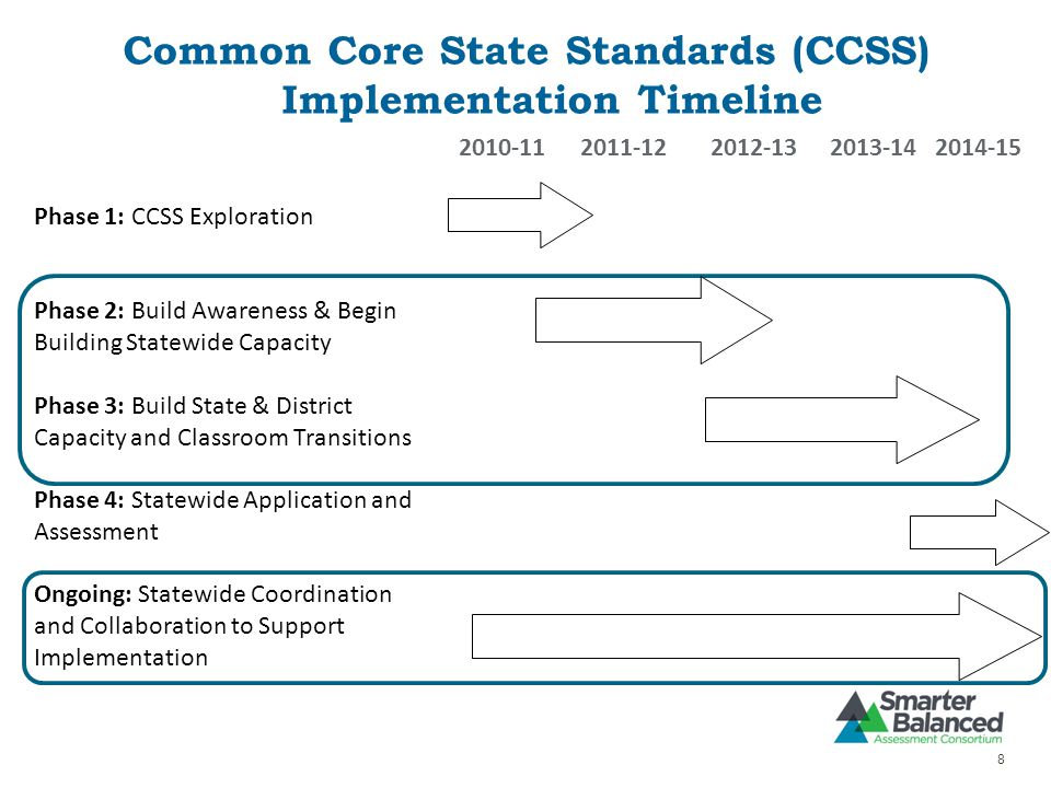 Common Core State Standards (CCSS) Implementation Timeline