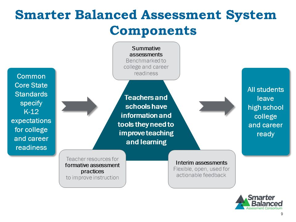 Smarter Balanced Assessment System Components