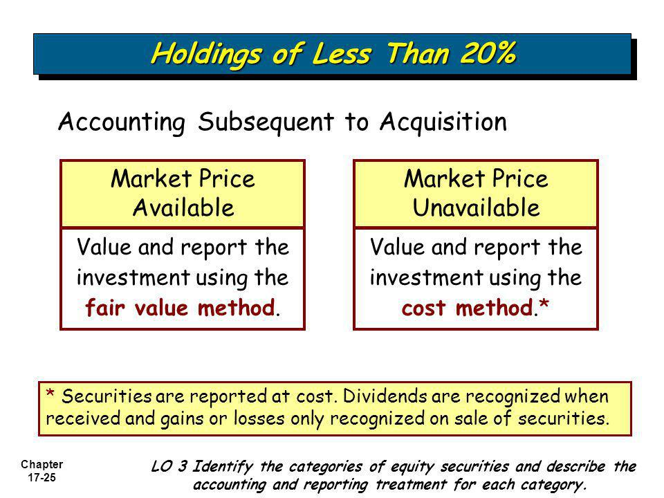 Holdings of Less Than 20% Accounting Subsequent to Acquisition