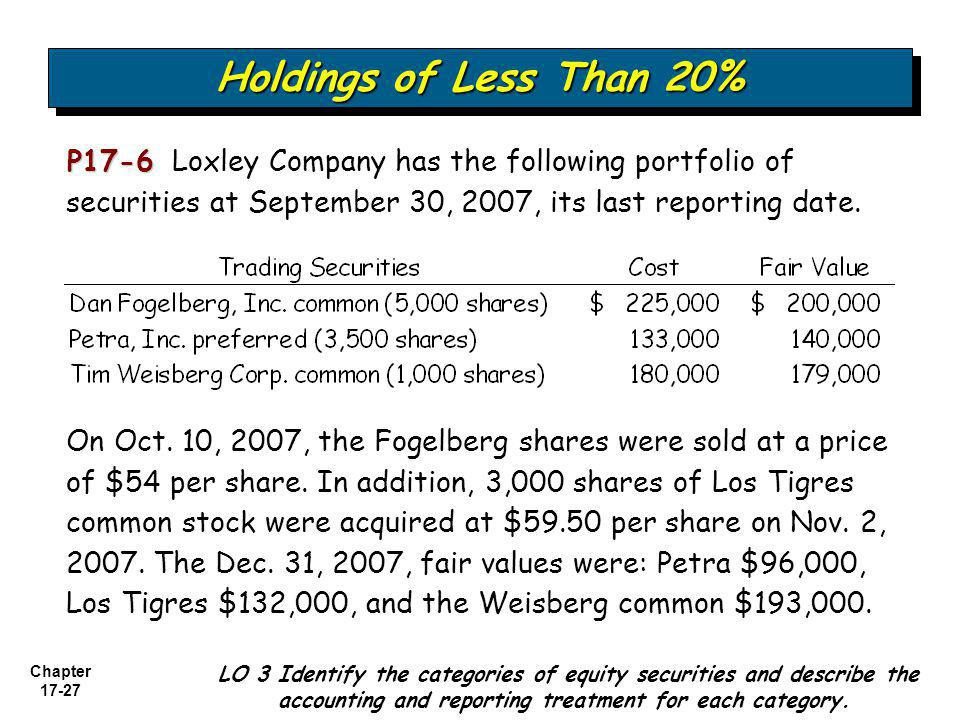 Holdings of Less Than 20% P17-6 Loxley Company has the following portfolio of securities at September 30, 2007, its last reporting date.