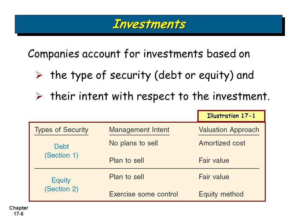 Investments Companies account for investments based on