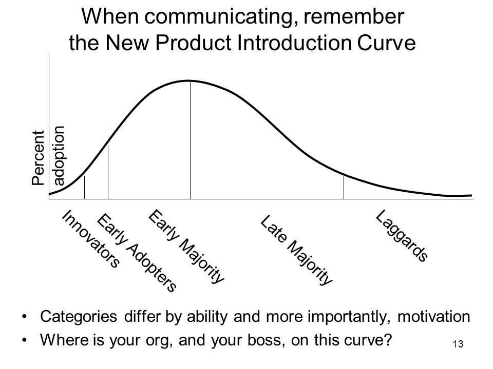 When communicating, remember the New Product Introduction Curve