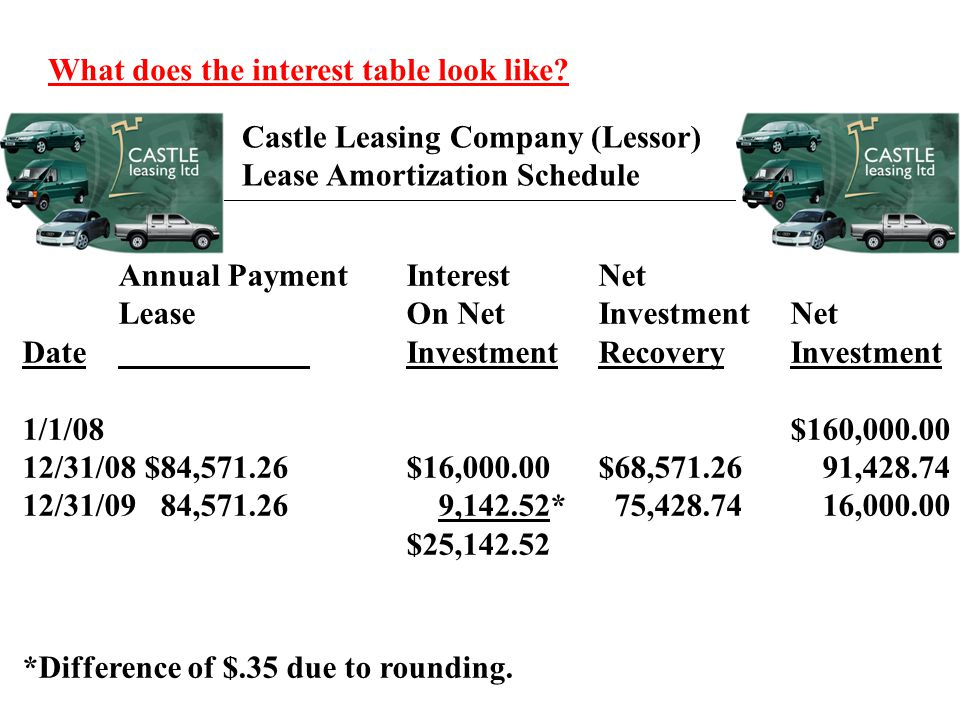 What does the interest table look like