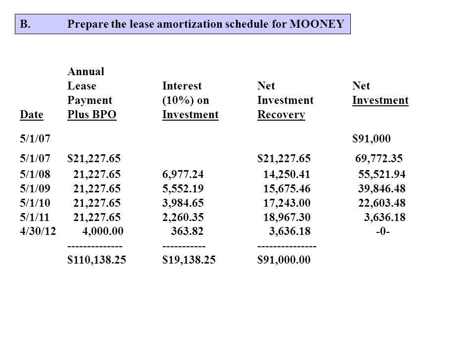 B. Prepare the lease amortization schedule for MOONEY