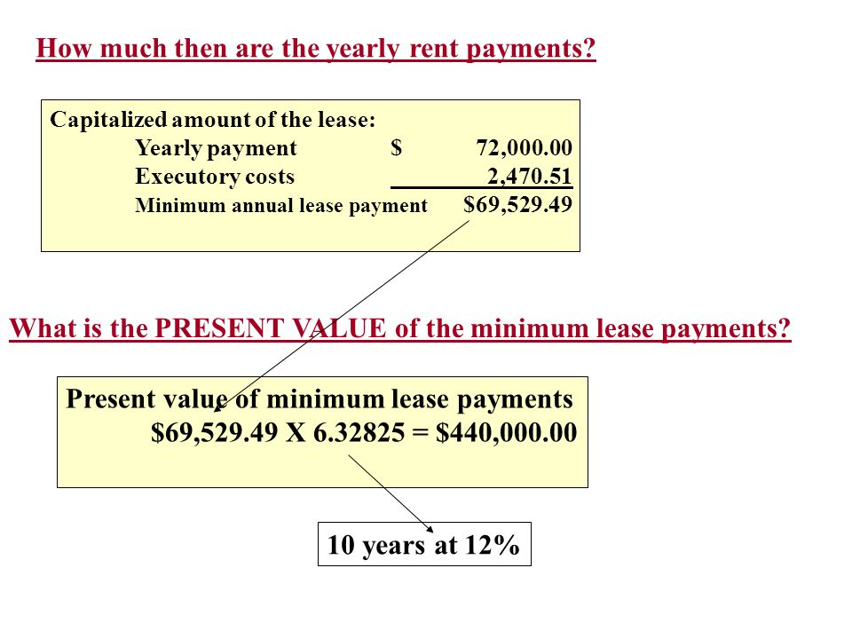 How much then are the yearly rent payments