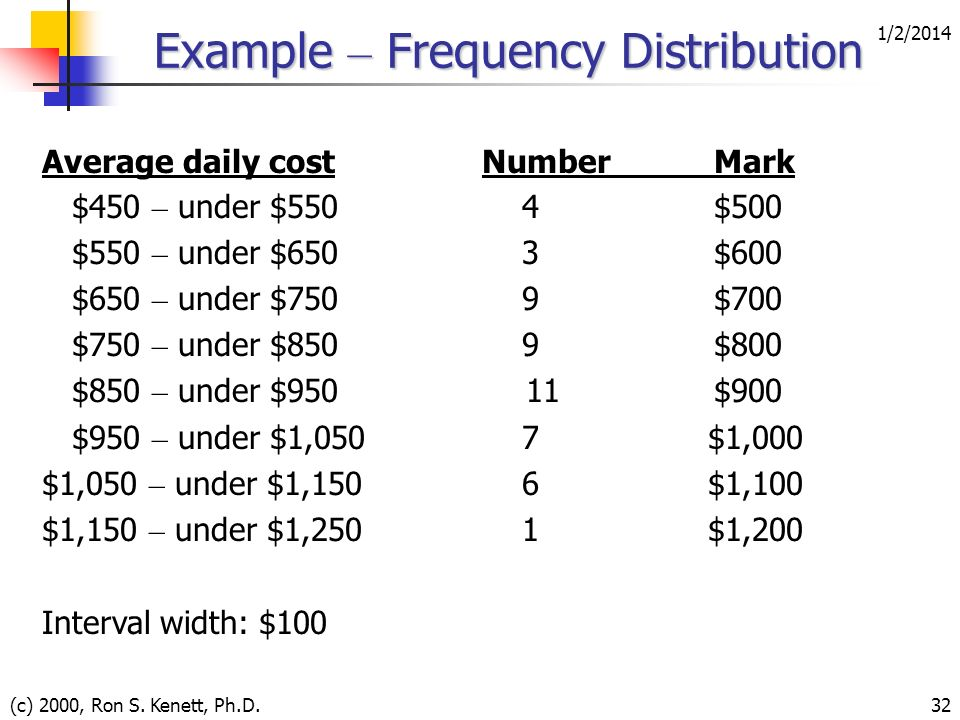 Example – Frequency Distribution