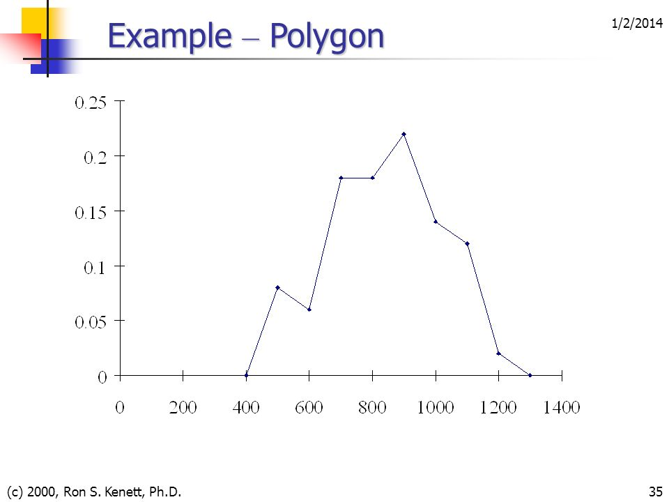 3/25/2017 Example – Polygon (c) 2000, Ron S. Kenett, Ph.D.