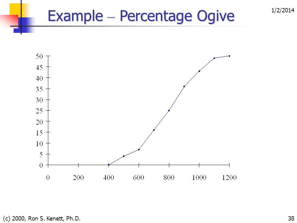 Example – Percentage Ogive
