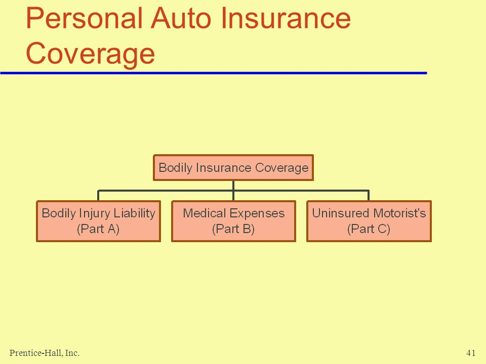 Excellent Property And Liability Insurance  Ppt Download