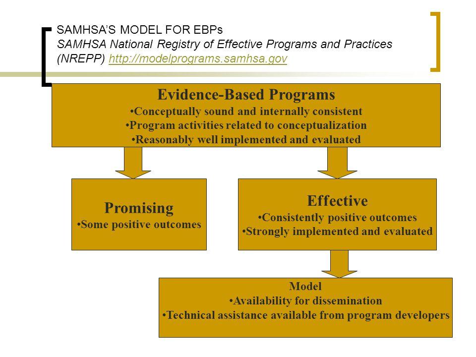 Evidence-Based Programs Promising Effective