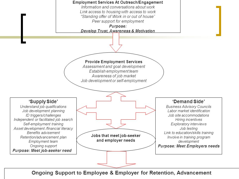 Ongoing Support to Employee & Employer for Retention, Advancement
