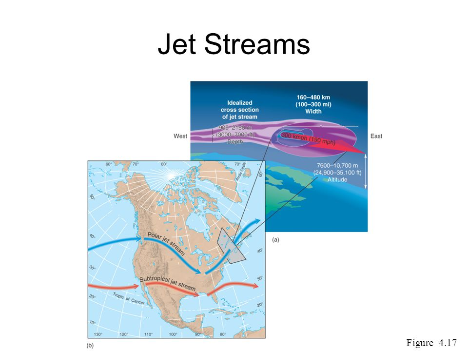 Jet Streams Figure 4.17