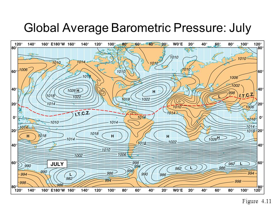 Global Average Barometric Pressure: July