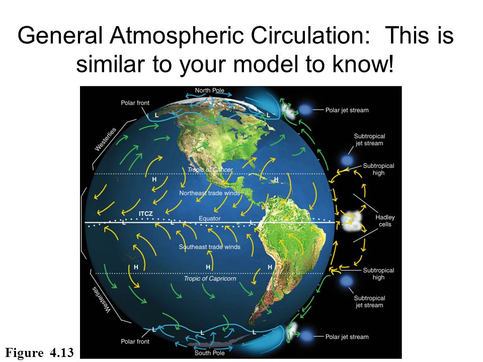 General Atmospheric Circulation: This is similar to your model to know!