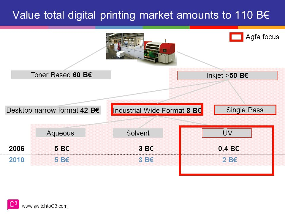 Value total digital printing market amounts to 110 B€