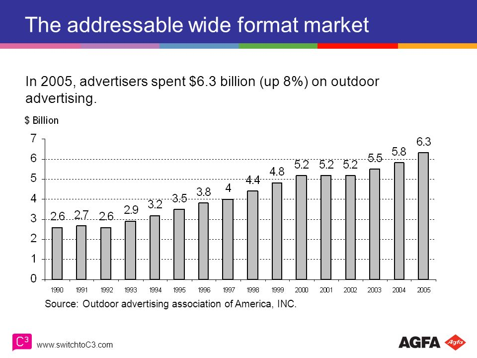 The addressable wide format market