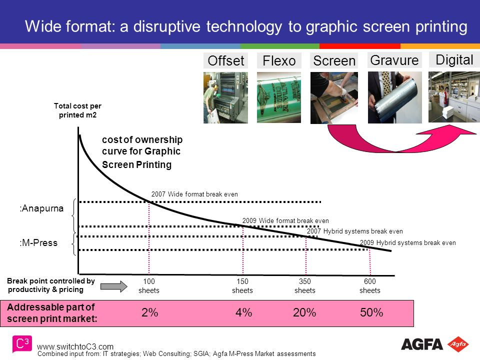 Wide format: a disruptive technology to graphic screen printing