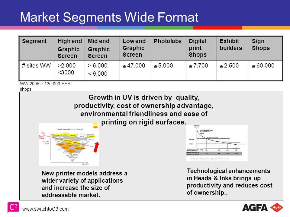 Market Segments Wide Format