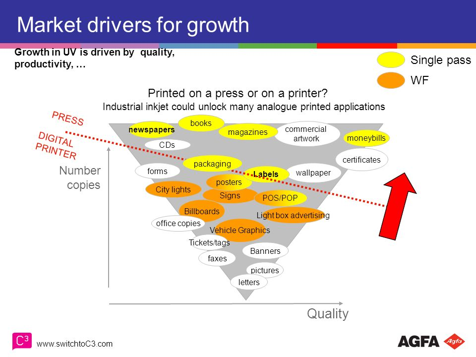 Market drivers for growth