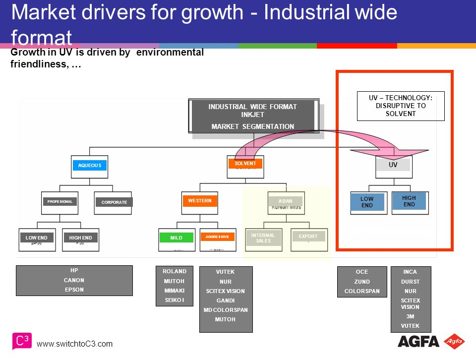 Market drivers for growth - Industrial wide format