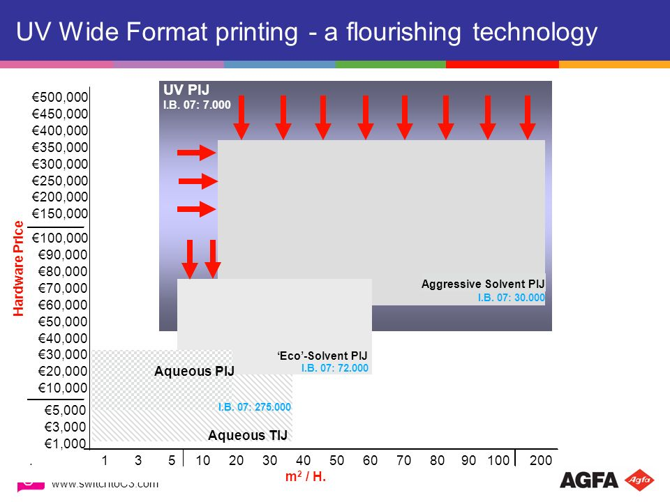 UV Wide Format printing - a flourishing technology