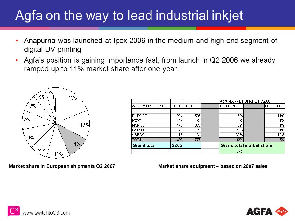Agfa on the way to lead industrial inkjet