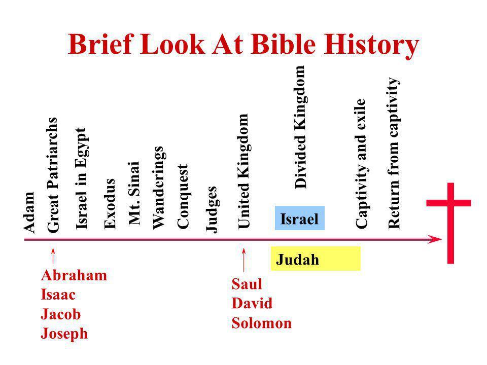 Brief Look At Bible History