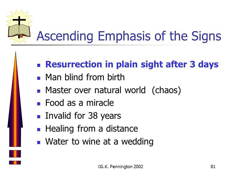 Ascending Emphasis of the Signs
