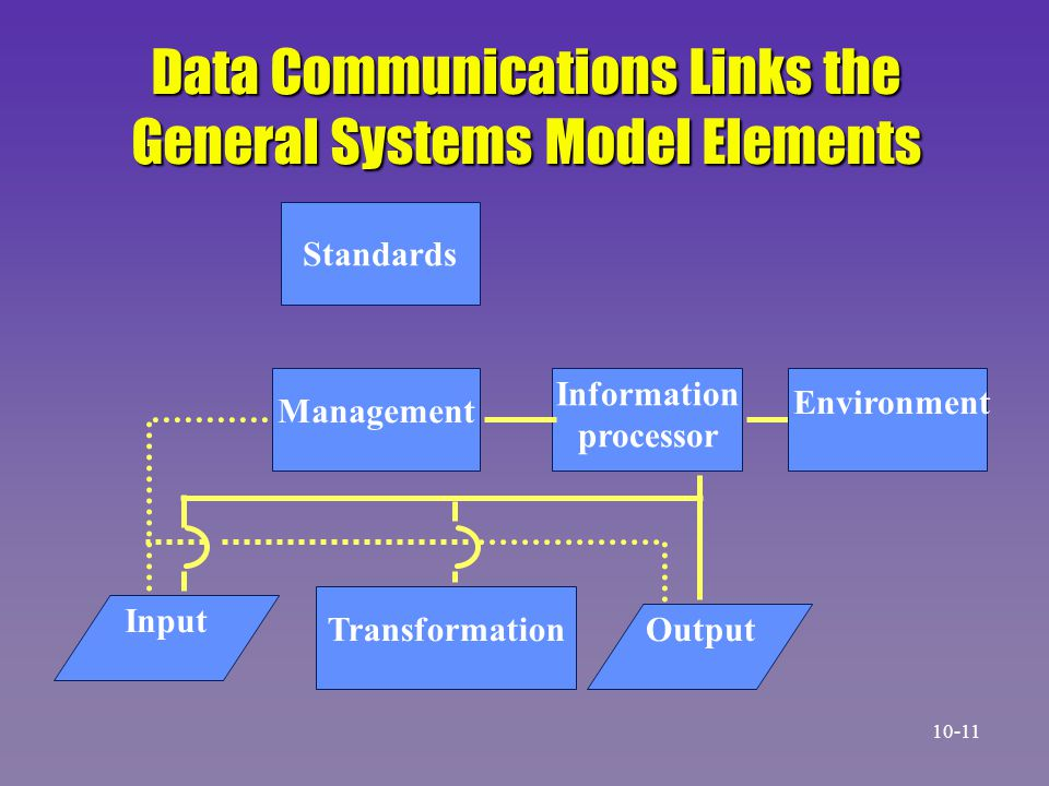 Data Communications Links the General Systems Model Elements