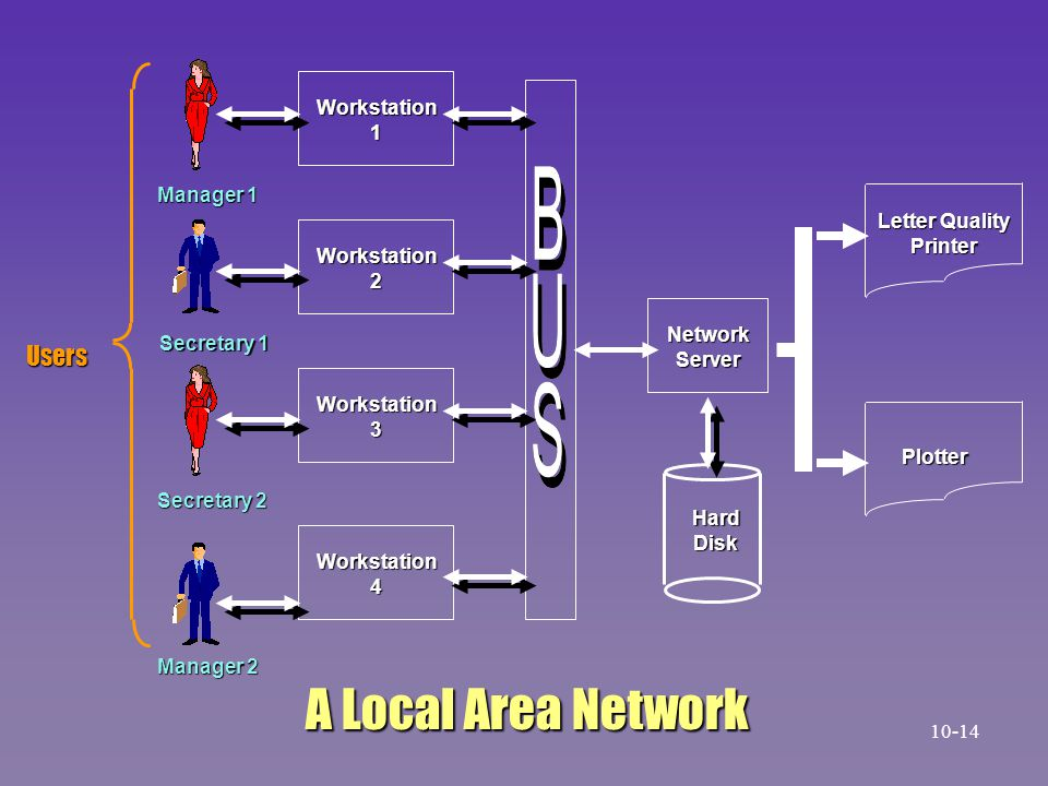 A Local Area Network Users Workstation 1 Manager 1 Letter Quality