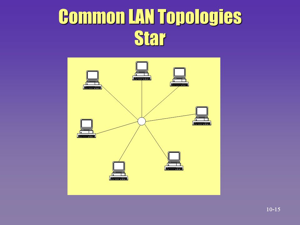 Common LAN Topologies Star