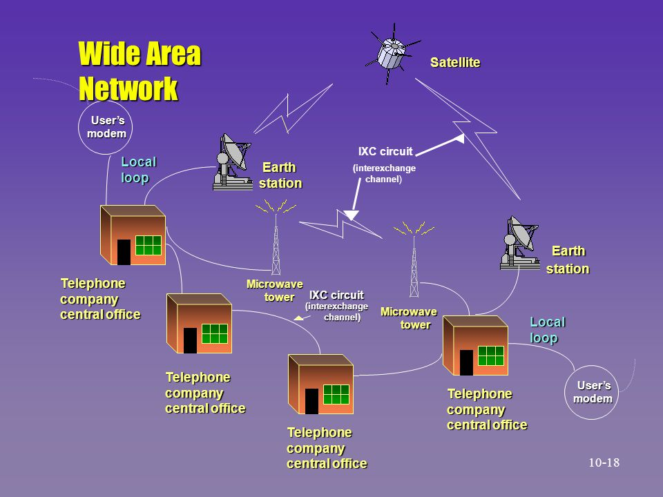 Wide Area Network Earth Satellite Local Earth loop station station