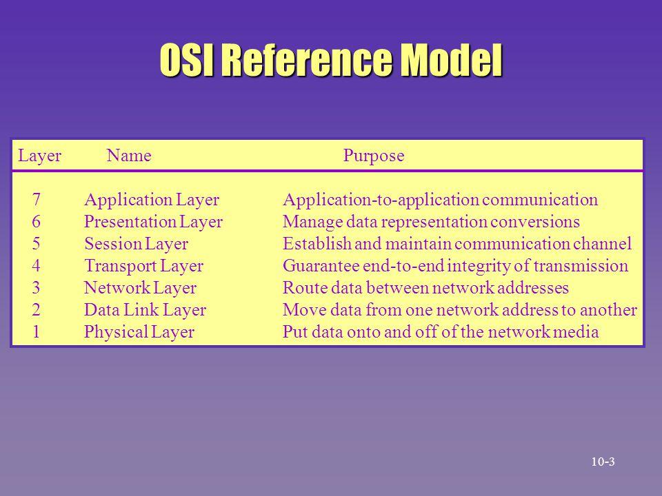 OSI Reference Model Layer Name Purpose