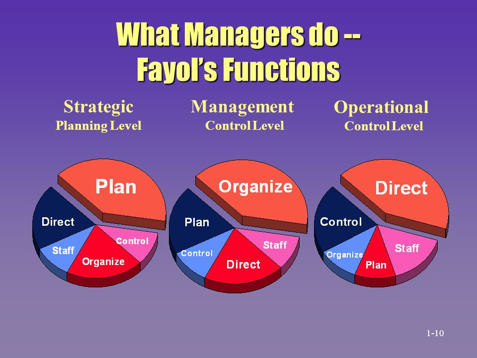 What Managers do -- Fayol's Functions
