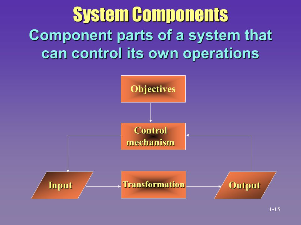 System Components Component parts of a system that can control its own operations