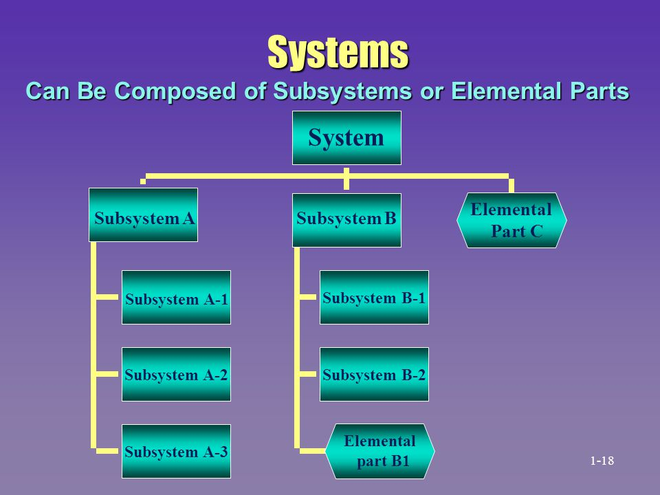 Systems Can Be Composed of Subsystems or Elemental Parts