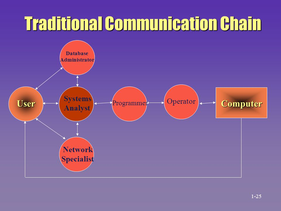 Traditional Communication Chain