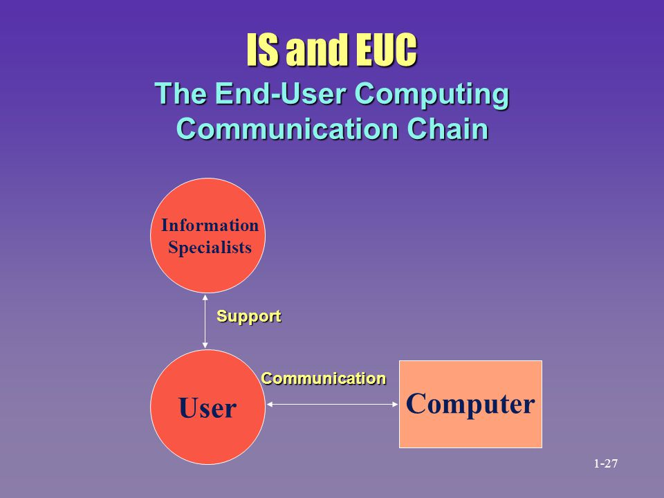 IS and EUC The End-User Computing Communication Chain