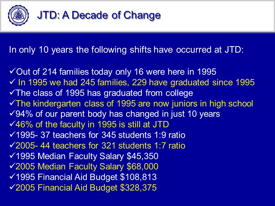 JTD: A Decade of Change In only 10 years the following shifts have occurred at JTD: Out of 214 families today only 16 were here in