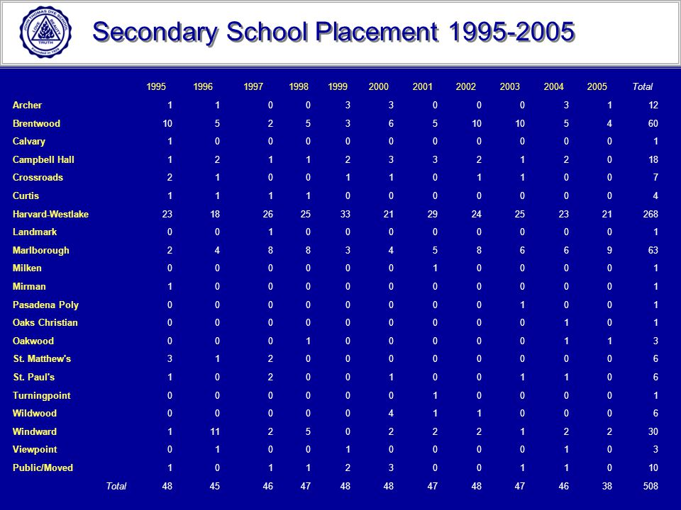Secondary School Placement 1995-2005