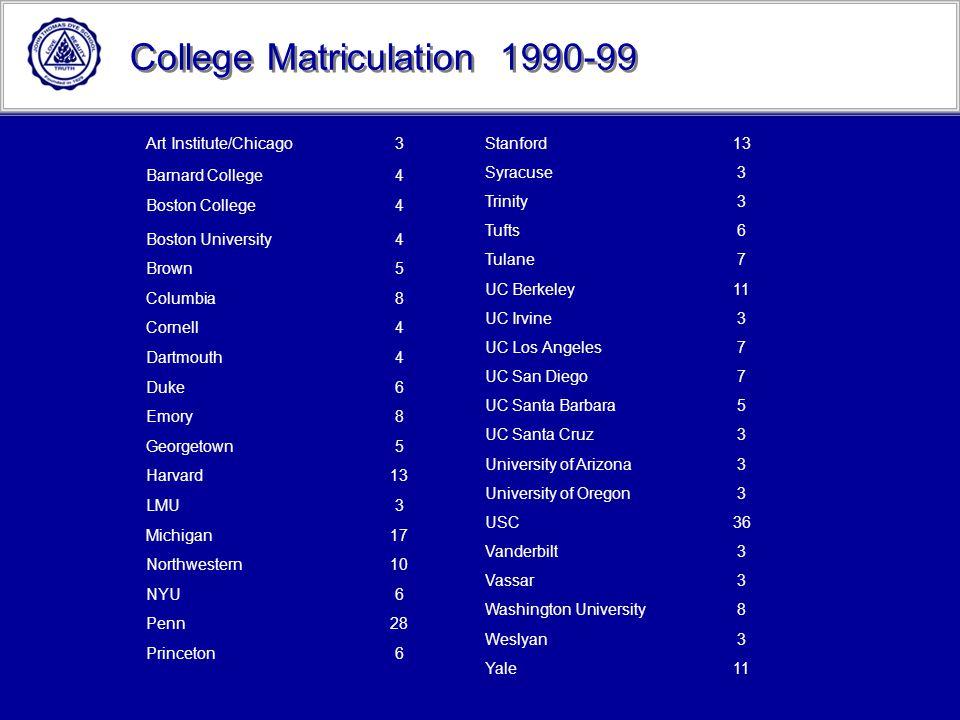 College Matriculation 1990-99