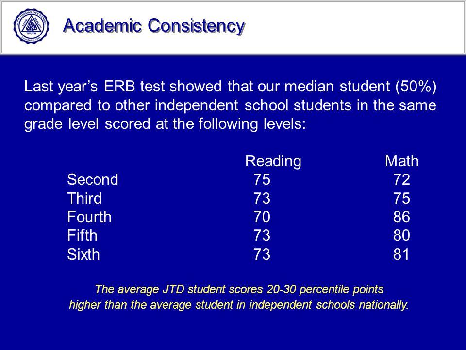 Academic Consistency