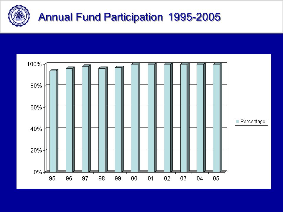 Annual Fund Participation 1995-2005