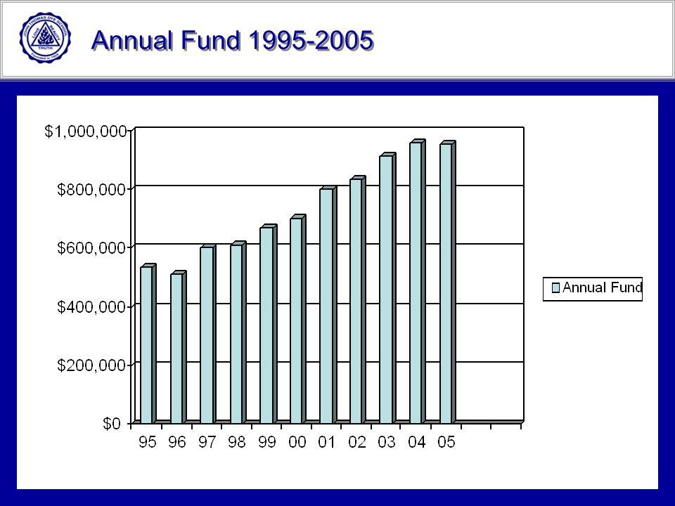 Annual Fund 1995-2005