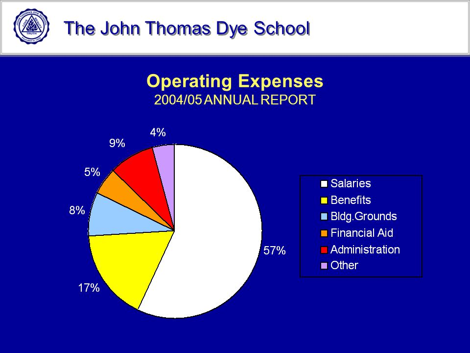 Operating Expenses 2004/05 ANNUAL REPORT