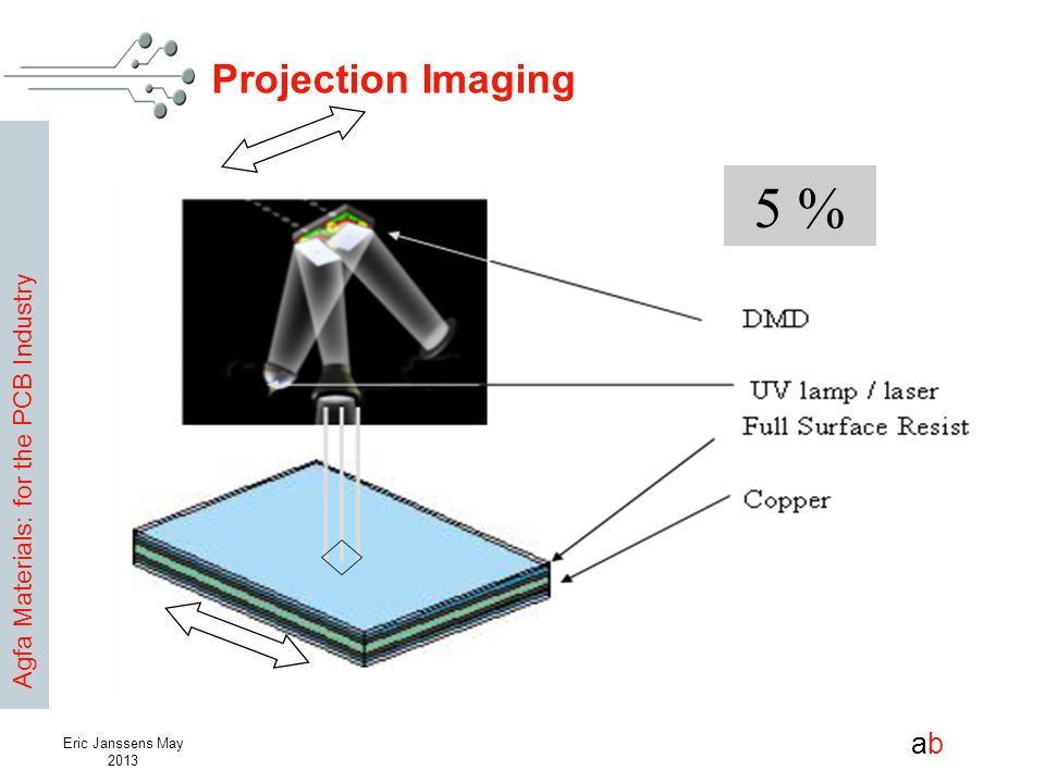 Projection Imaging 5 % Eric Janssens May 2013