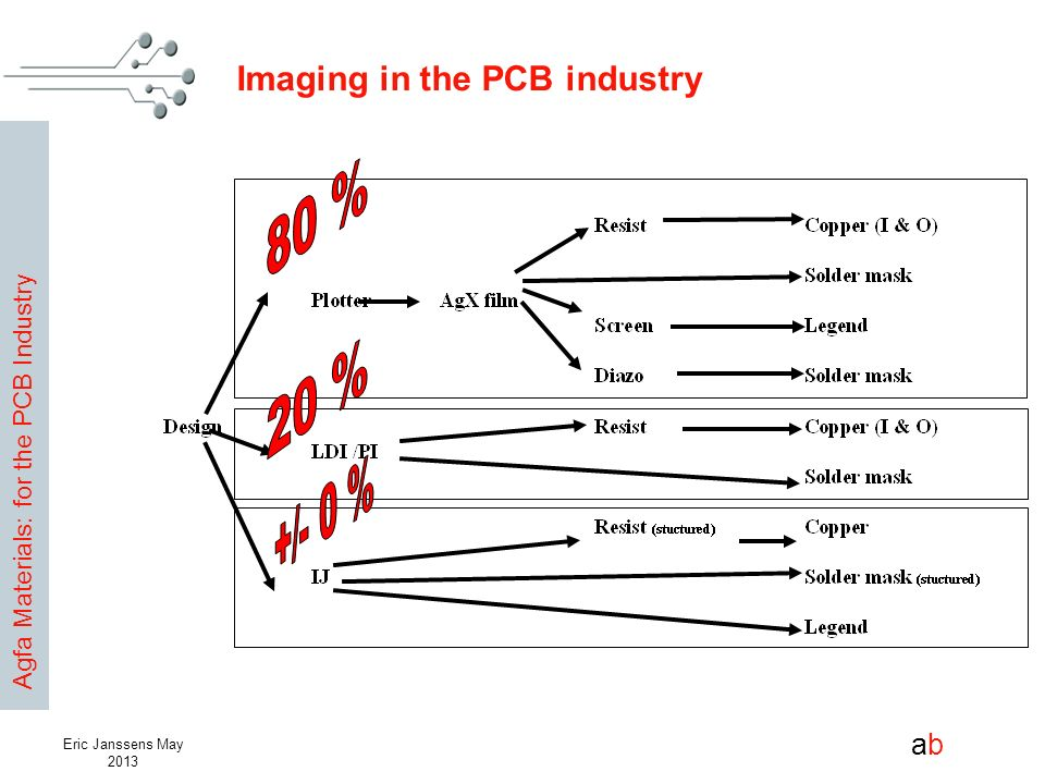 Imaging in the PCB industry